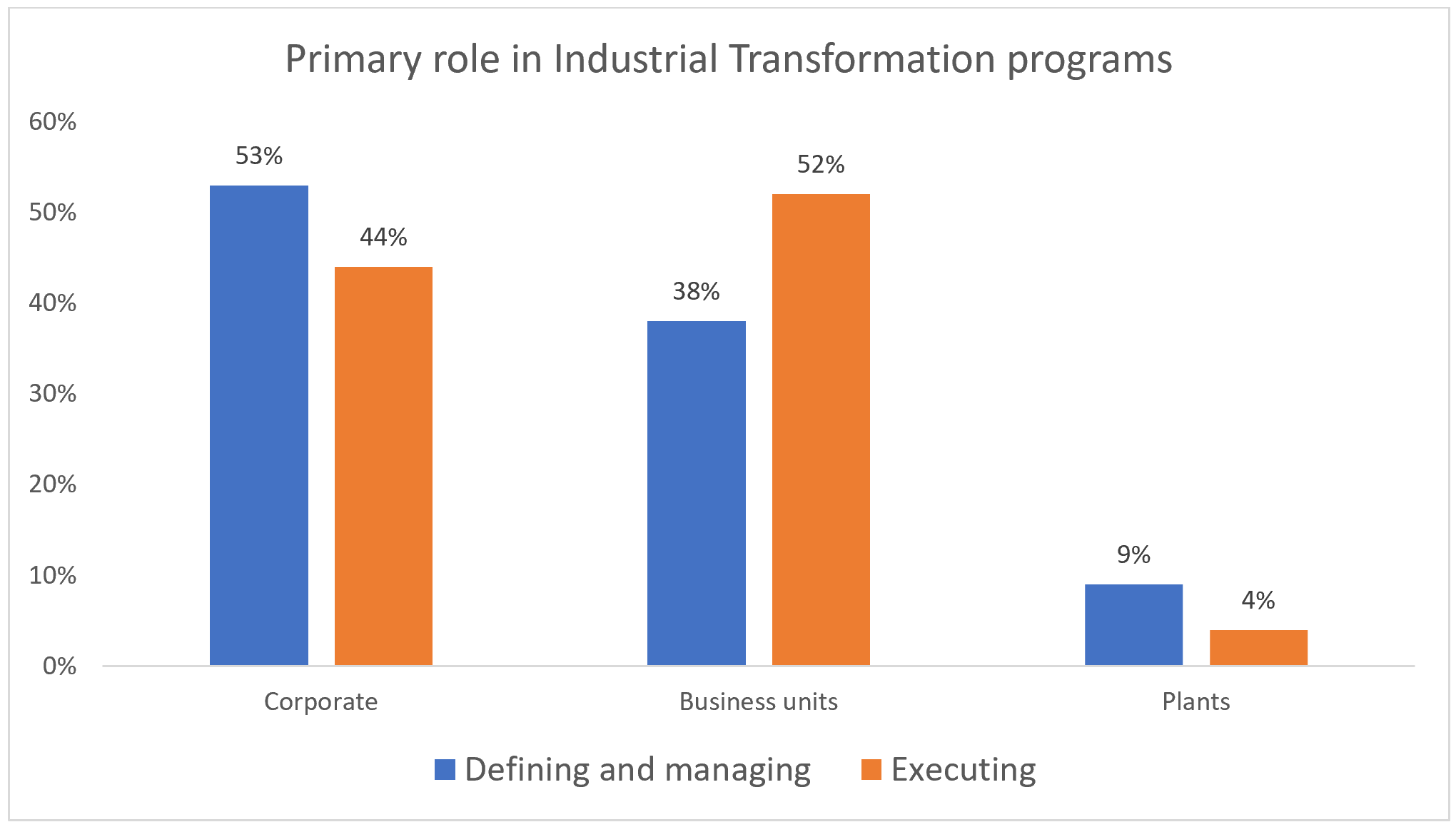 Primary Role in Industrial Transformation Program