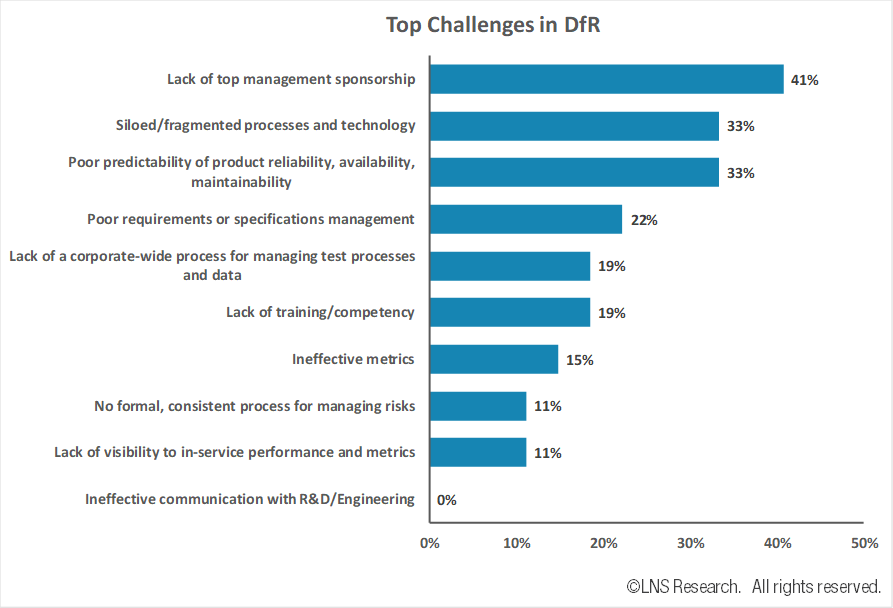 Design for Reliability - Top Challenges