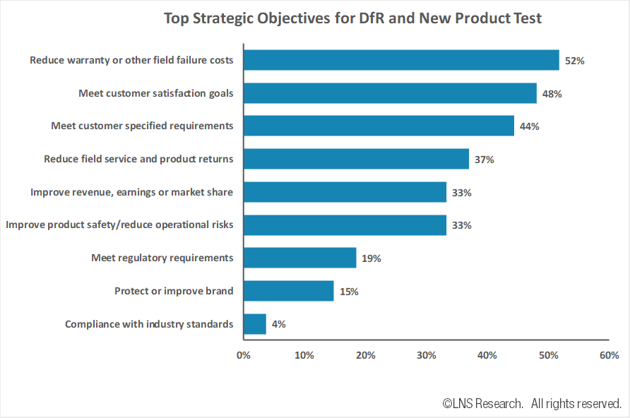 Design for Reliability - Top Strategic Objectives
