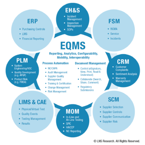 Quality 4.0 EQMS Solution Selection