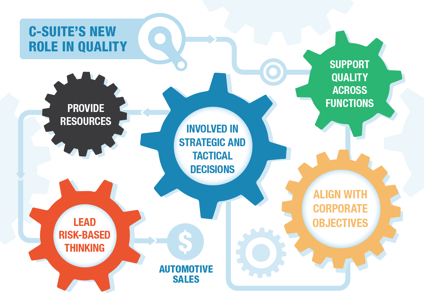 C-Suite's New Role in Quality