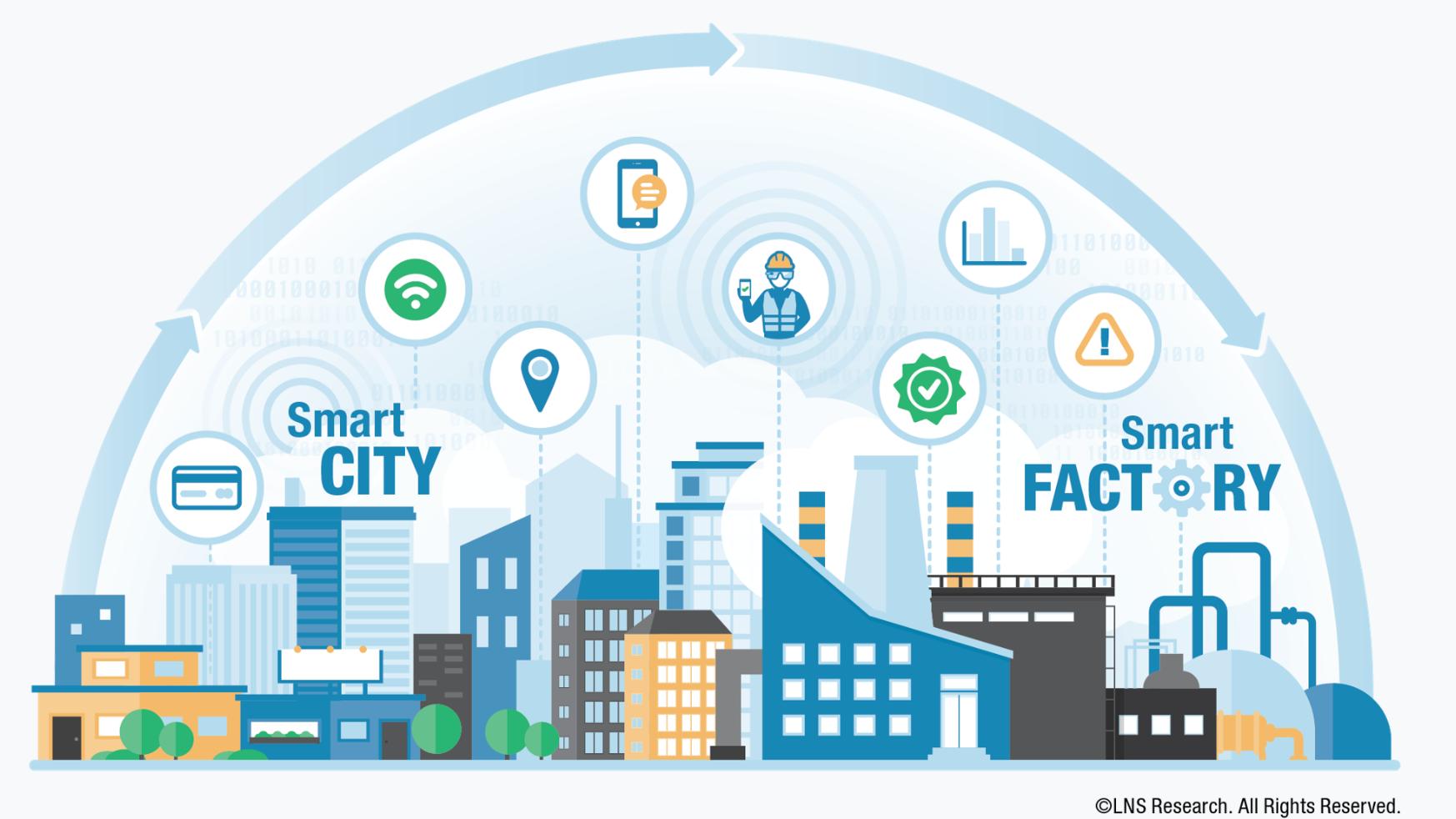 Smart City Smart Factory