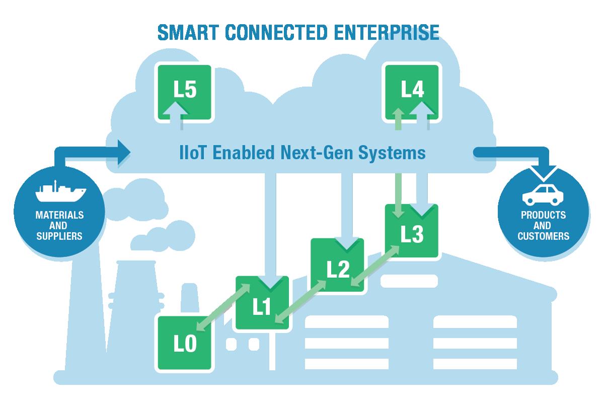 SmartConnectedEnterprise.png