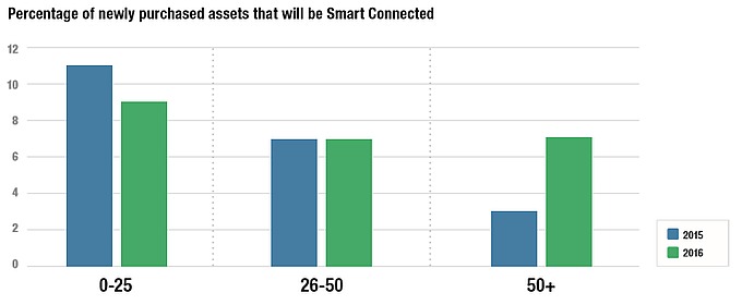 Smart_Connected_Assets_New_Percentage.png