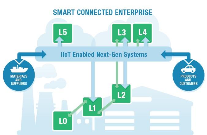Smart Connected Enterprise