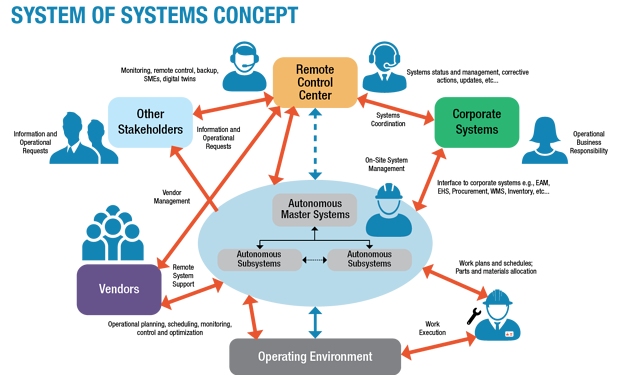 System of Systems Concept