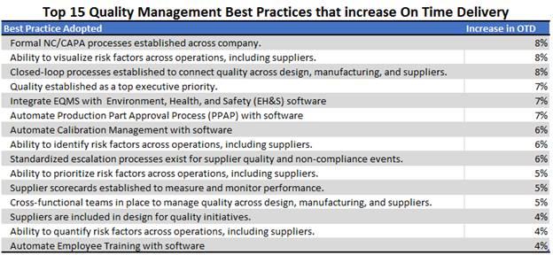Top 15 Quality Management Best Practices