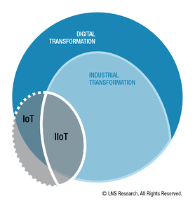 Industrial Transformation (IX) is a subset of Digital Transformation