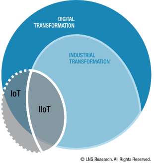Industrial Transformation is a Subset of Digital Transformation