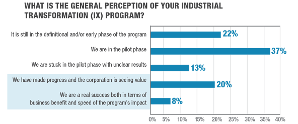 What is the general perception of your Industrial  Transformation (IX) Program