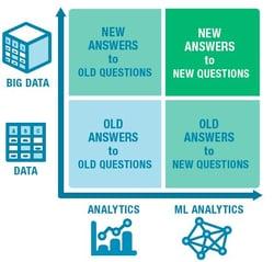 Data, Big Data, Analytics, and ML Analytics