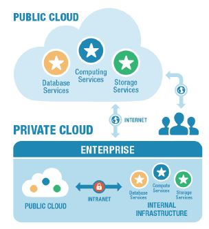Cloud use for management