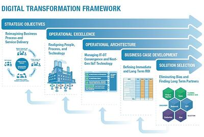<strong>digital<\/strong> transformation: operations don\'t stop with the factory