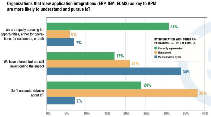 Organization Application Integrations