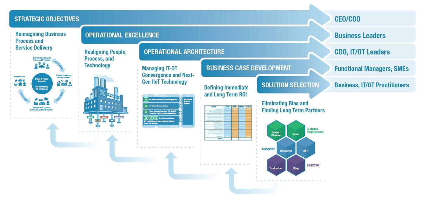 LNS Research Digital Transformation Framework