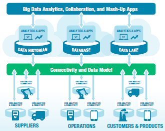 IIoT, Big Data, Mobility