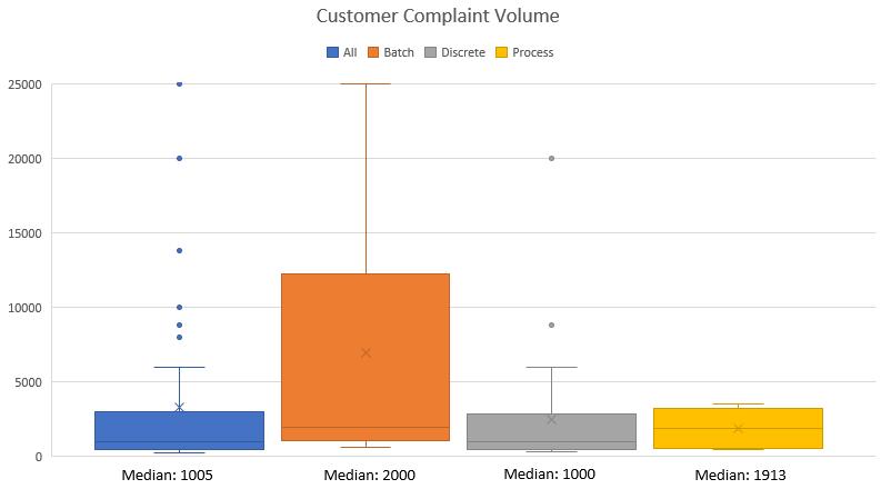 Customer Complaint Volume