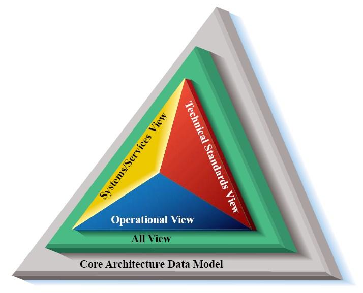 DoD_Architecture_Framework.jpg