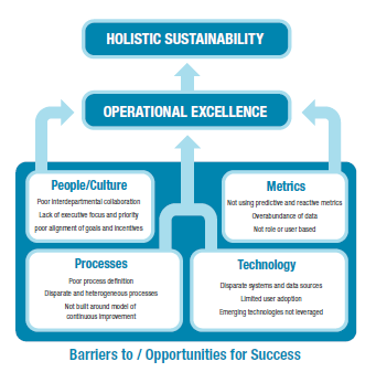 hp operational excellence Operational excellence nabors is unequivocally committed to the safety and welfare of our employees, customers, communities and suppliers, and to the protection of.