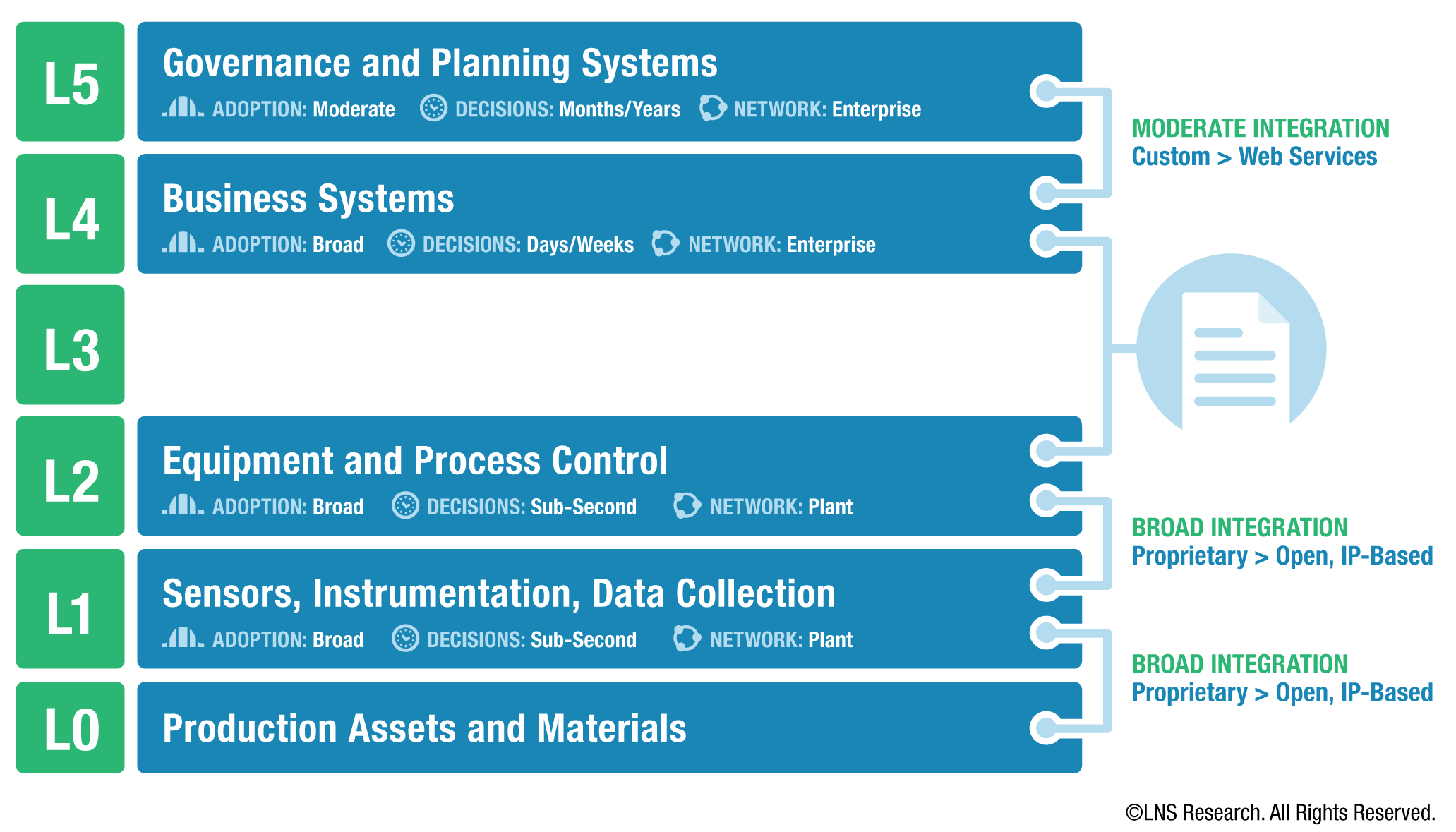 LNS Research Blog   Manufacturing Execution System (MES)
