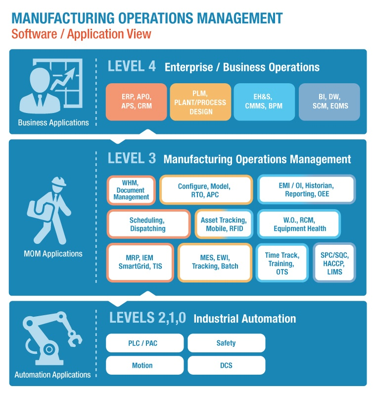 We Foresee Changes In The Model As Manufacturing Gets Integrated Into The  Industrial Internet Of Things (IIoT), But That Discussion Is For Another  Day.