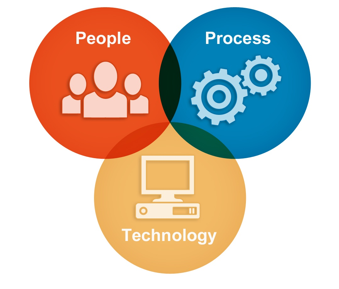 Image result for people process technology oracle