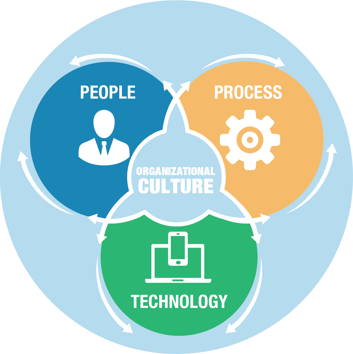 Lns researchs operational excellence blog quality management on thursday february 22 lns research hosted the webcast harness organizational culture for ehs performance and operational excellence altavistaventures Images