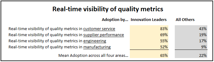 Real-Time visibility of Quality Metrics.png