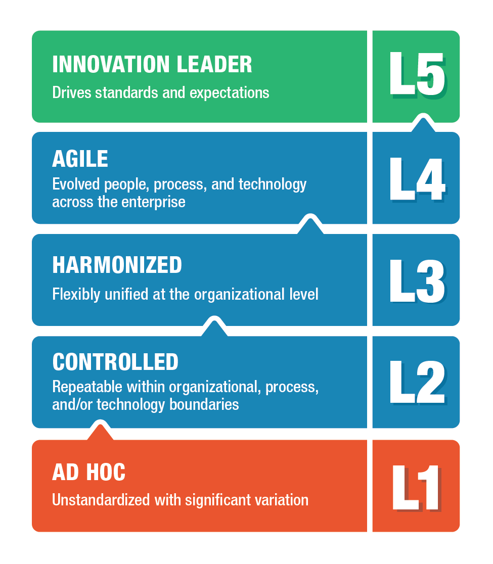 People Technology And Processes Model: Harmonization: Why It's Important And 4 Steps To Help